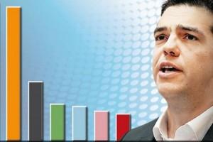 Δημοσκόπηση - σοκ: Ποιοι πανηγυρίζουν στη δεύτερη θέση! Εγκεφαλικό για ΣΥΡΙΖΑ – ΑΝΕΛ