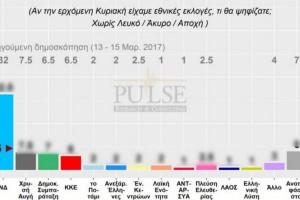 Δημοσκόπηση - σεισμός: Αυτό είναι το κόμμα που προελαύνει! Πυρετός στο Μέγαρο Μαξίμου
