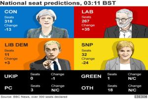"""Στον """"αέρα"""" η Βρετανία! Πύρρειος νίκη για την Τερέζα Μέι: Βγήκε πρώτη στις εκλογές, χωρίς αυτοδυναμία"""