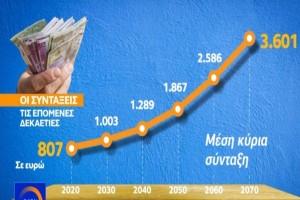 Συντάξεις έως και 3.600 ευρώ- Τι έχει υπολογιστεί;
