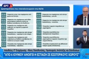 Άρση μέτρων: Αυτές οι επιχειρήσεις ανοίγουν από τις 6 Ιουνίου (Video)