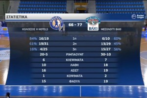 Basket League: Τρελαίνει κόσμο το Μεσολόγγι - Κέρδισε και τον Κολοσσό Ρόδου (Video)