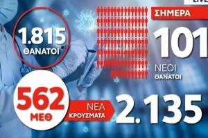 Κορωνοϊός: «Εφιάλτης» με 101 νεκρούς και 562 διασωληνωμένους - 2.135 νέα κρούσματα (Video)