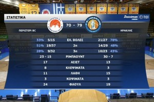 Basket League: «Ροπαλιά» Ηρακλή στο Περιστέρι (Video)