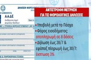 Αντίστροφη μέτρηση για τις φορολογικές δηλώσεις - Τι ισχύει με ηλεκτρονικές αποδείξεις, τεκμήρια διαβίωσης (Video)