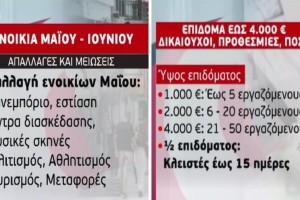 Ενοίκια Μαΐου-Ιουνίου: Απαλλαγές, μειώσεις & πληρωμές - Επίδομα έως 4000 ευρώ: Δικαιούχοι, προθεσμίες & ποσά (Video)