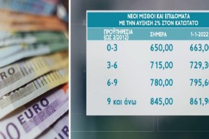 Κατώτατος μισθός: Τα νέα ποσά των επιδομάτων - Ποια και πόσο αυξάνονται (Video)