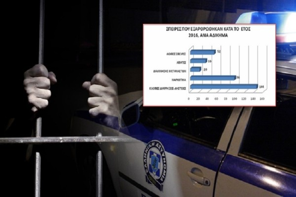 Σε έξαρση η εγκληματικότητα: Δείτε αναλυτικά τι συμβαίνει