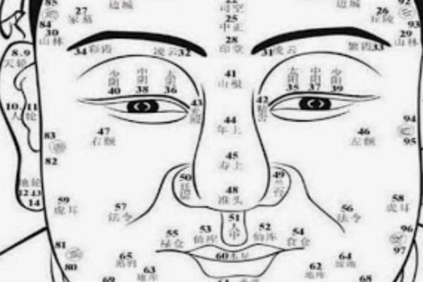 Τι λέει το πρόσωπο σας για το χαρακτήρα και η ζωή σας; – Κινέζικη προσωπομαντεία…