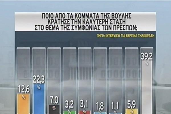 Χάνει... έδαφος ο ΣΥΡΙΖΑ! - Προβάδισμα 10,2 μονάδων για τη Νέα Δημοκρατία! (Video)