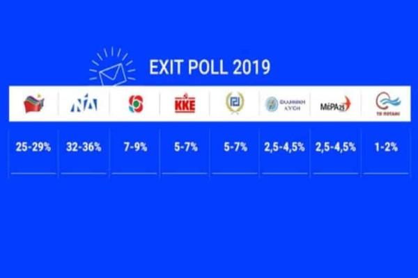 Ευρωεκλογές 2019: Αυτά είναι τα αποτελέσματα του exit poll κατά 80%! Θρίαμβος της Νέας Δημοκρατίας!