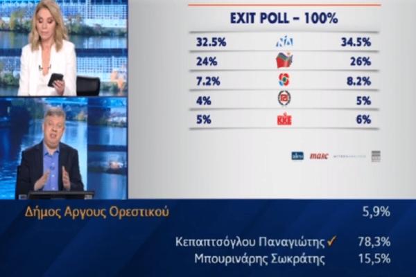 Εκλογές 2019: Αυτό είναι  το τελικό αποτέλεσμα του exit poll!