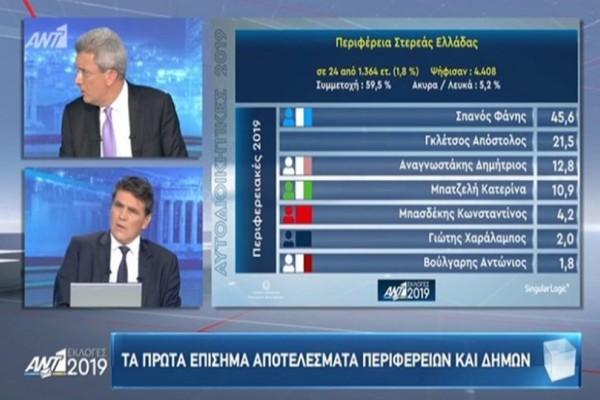 Εκλογές 2019: Αυτά είναι τα πρώτα επίσημα αποτελέσματα για την Περιφέρεια Στερεάς Ελλάδας!