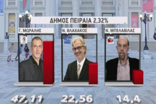 Εκλογές 2019: Τα αποτελέσματα των δημοτικών εκλογών  - Μπροστά με διαφορά ο Μώραλης!