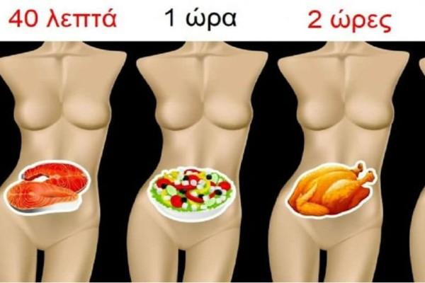 Πόσο χρόνο χρειάζονται διάφορες τροφές να χωνευτούν και γιατί είναι σημαντικό να γνωρίζουμε!