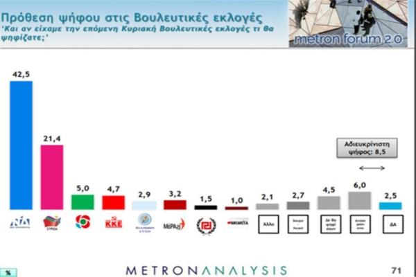 Δημοσκόπηση: Θρίαμβος της ΝΔ και του Κυριάκου Μητσοτάκη στη μάχη του κορωνοϊού