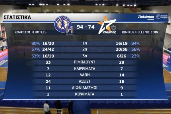 Basket League: 20άρα στον Ιωνικό ο Κολοσσός (Video)