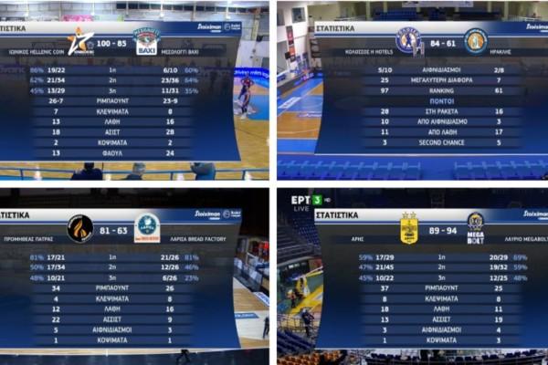 Basket League: Νέα νίκη για Λαύριο,