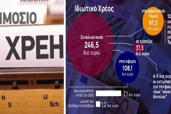 Κούρεμα χρεών σε δημόσιο και τράπεζες μέχρι και 80%