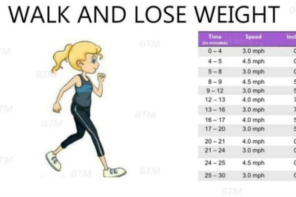 Πόσα βήματα χρειάζονται τη μέρα για να σας βοηθήσουν να χάσετε κιλά χωρίς να το καταλάβετε!