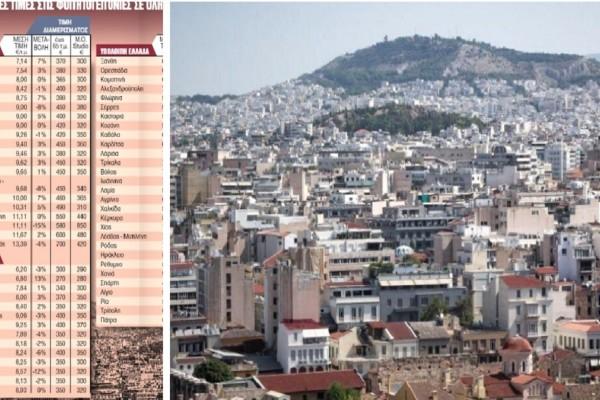 Ακίνητα: «Καίνε» οι τιμές των ενοικίων - Οι ακριβές και φθηνές γειτονιές σε όλη τη χώρα (photo)