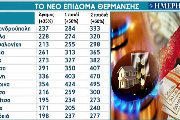 Επίδομα θέρμανσης: Ποιοι το δικαιούνται και τα ποσά που θα λάβουν (Video)