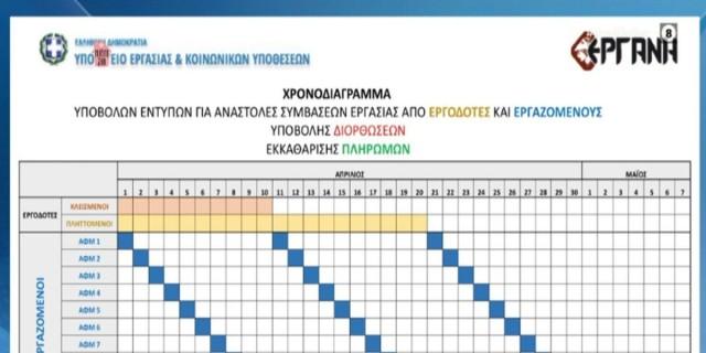 Επίδομα 800 ευρώ: Αυτές είναι οι 3 ημερομηνίες καταβολής του