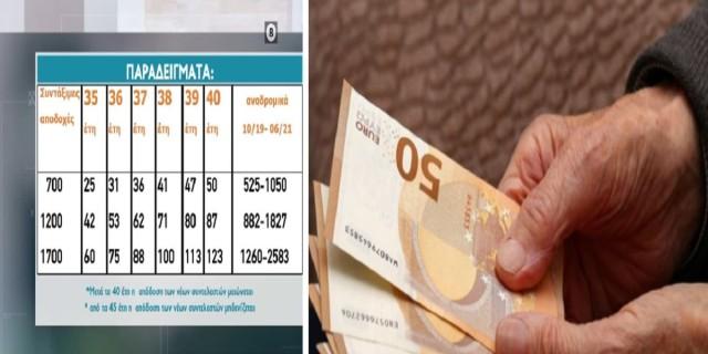 Συντάξεις: Αυξήσεις για τους νέους συνταξιούχους - Πότε και σε ποιους καταβάλλονται (Video)