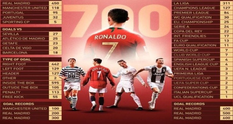 Μοναδικό! Και τα 700 γκολ του Κριστιάνο Ρονάλντο σε 21 λεπτά ποδοσφαιρικής μαγείας!