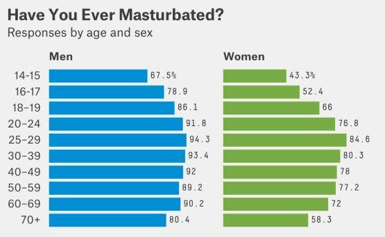 Πόσο συχνά  αυνανίζεται ο άντρας και πόσο η γυναίκα ανά ηλικία;