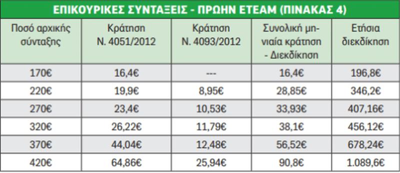 Σας αφορά: Ποιοι συνταξιούχοι θα πάρουν από 660 μέχρι 7.000 ευρώ!