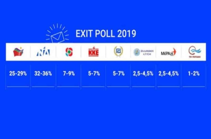 b4ba8a768aa0 Ευρωεκλογές 2019  Αυτά είναι τα αποτελέσματα του exit poll κατά 80%!  Θρίαμβος της