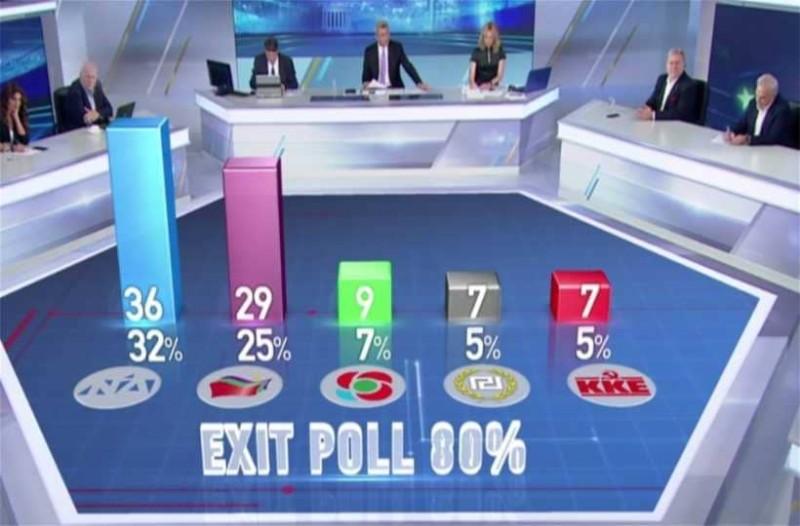 Exit poll: Με 7 μονάδες  προηγείται η ΝΔ!