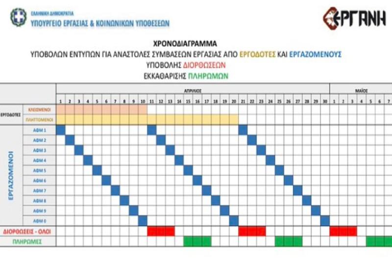 Επίδομα 800 ευρώ: Αυτές είναι οι ημερομηνίες πληρωμών - Το χρονοδιάγραμμα του Βρούτση για την καταβολή του (photo)