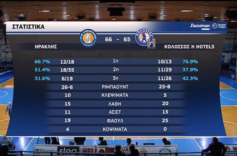 Basket League: Ο Ηρακλής τη νίκη, ο Κολοσσός τη... χάρη (Video)