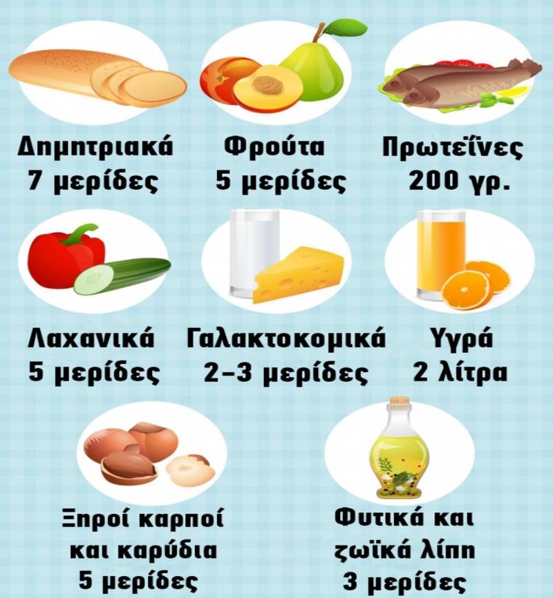Τι είναι η δίαιτα Ντας