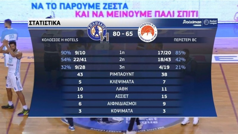 Basket League: Τεράστια νίκη για τον Κολοσσό Ρόδου και... πλώρη για οκτάδα! (Video)