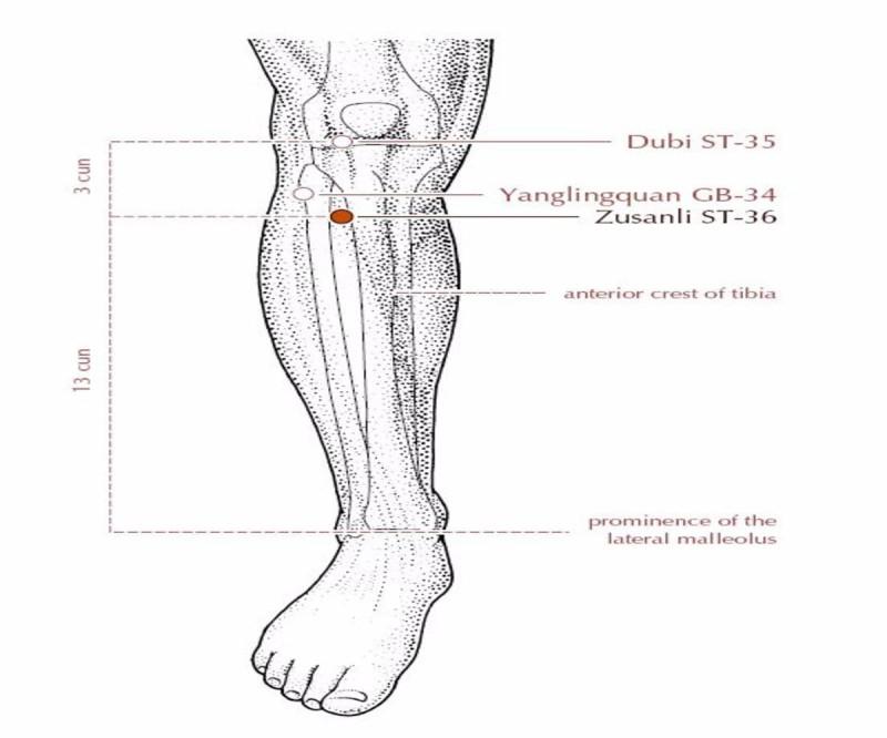 Τι θα συμβεί στο σώμα σας αν τρίψετε αυτά τα δύο σημεία πίσω από τα γόνατά σας