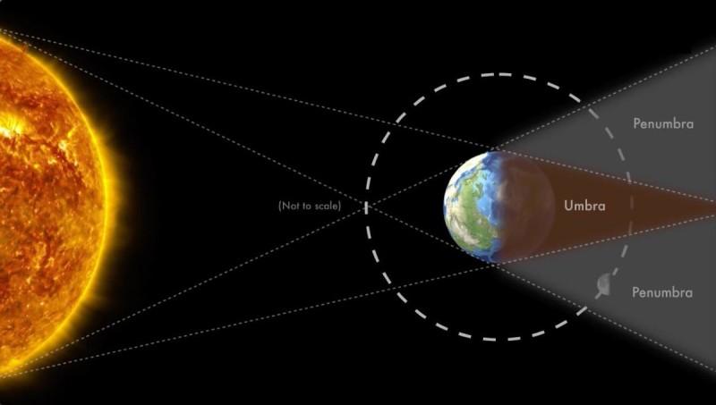 Το «Ματωμένο Φεγγάρι» εμφανίζεται όταν ο πλανήτης μας βρίσκεται ανάμεσα στο φεγγάρι και στον ήλιο. Τότε, η σκιά της Γης καλύπτει πλήρως την Σελήνη