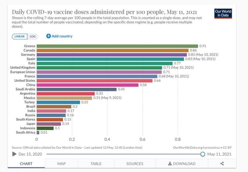 Πρώτη σε εμβολιασμούς η Ελλάδα στους G20!