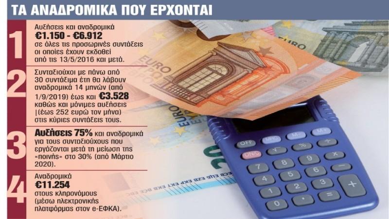 Συντάξεις-Αναδρομικά: Οι τελικές ημερομηνίες πληρωμών - Ποιοι θα δουν άμεσα αυξήσεις