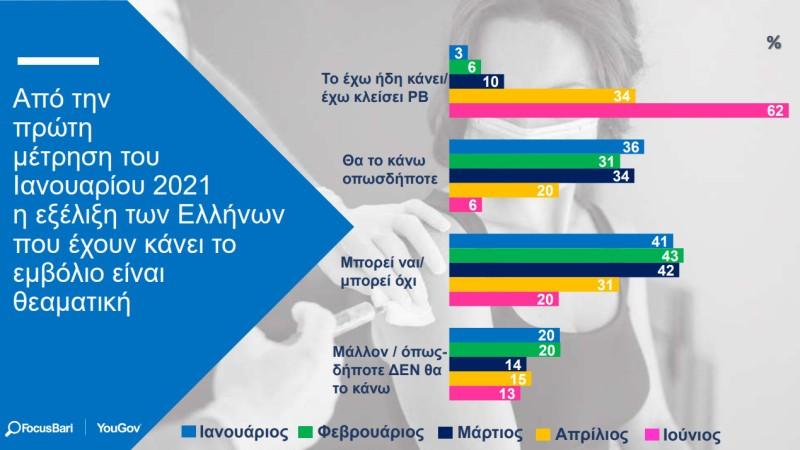 έρευνα εμβολιασμού για τους έλληνες