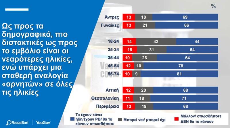 μειωμένη διάθεση για εμβολιασμό οι Έλληνες νέοι