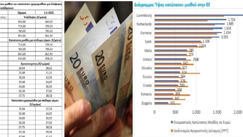 Kατώτατος μισθός: Πώς ανεβαίνει στα 928 με τριετίες και επίδομα γάμου - Αναλυτικά τα τελικά ποσά & πόσα παίρνουν σε άλλες ευρωπαϊκές χώρες