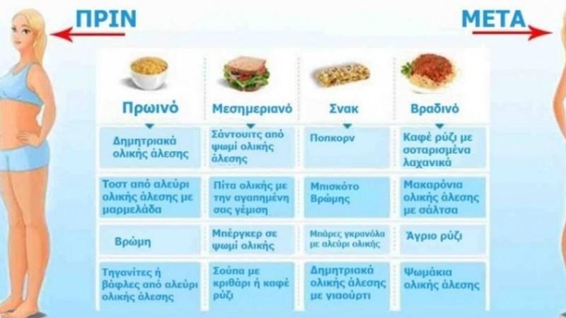 Δίαιτα: Δείτε τι πρέπει να τρώτε στα καθημερινά σας γεύματα, για να χάσετε γρήγορα τα περιττά κιλά