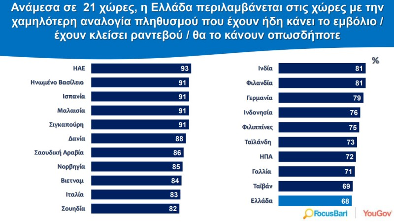 τελευταίοι οι Έλληνες στη διάθεση για εμβολιασμό